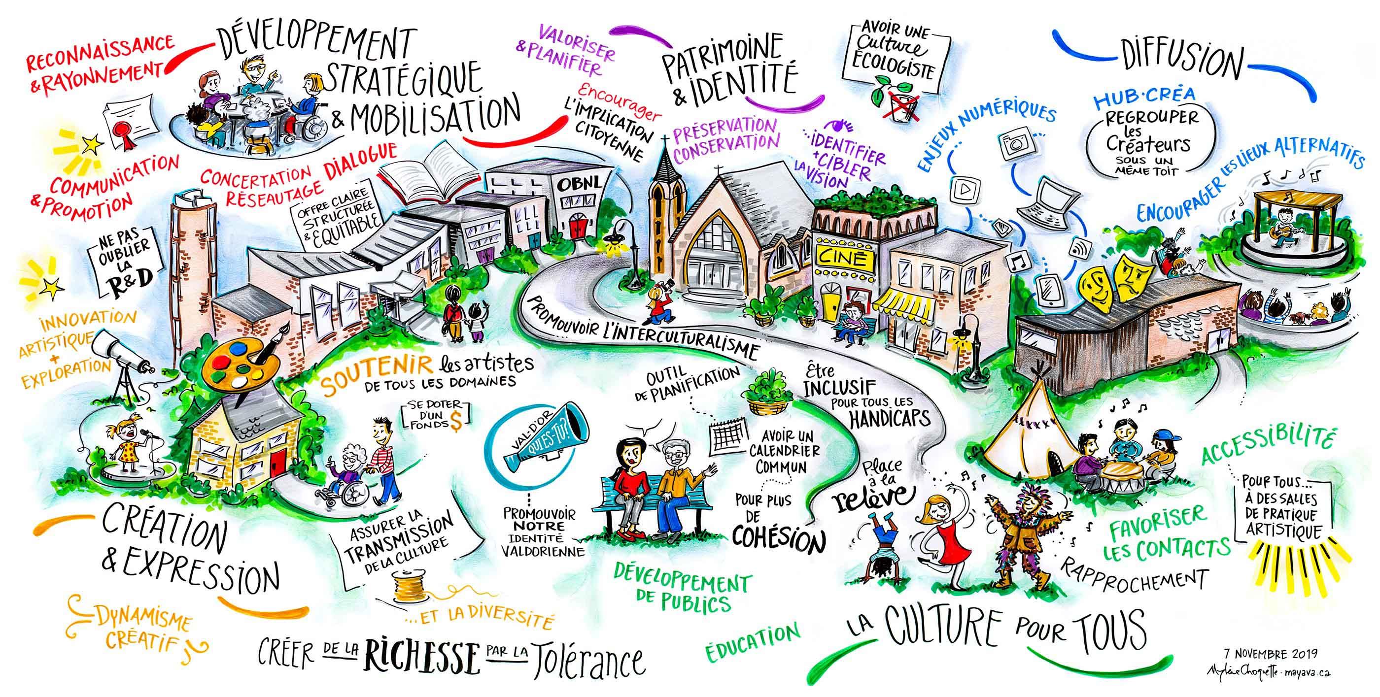 fresque politique culturelle de la ville de Val-d'Or